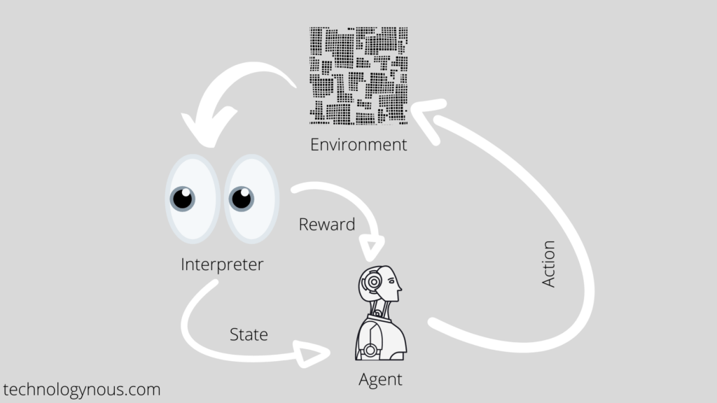 reinforcoment learning image